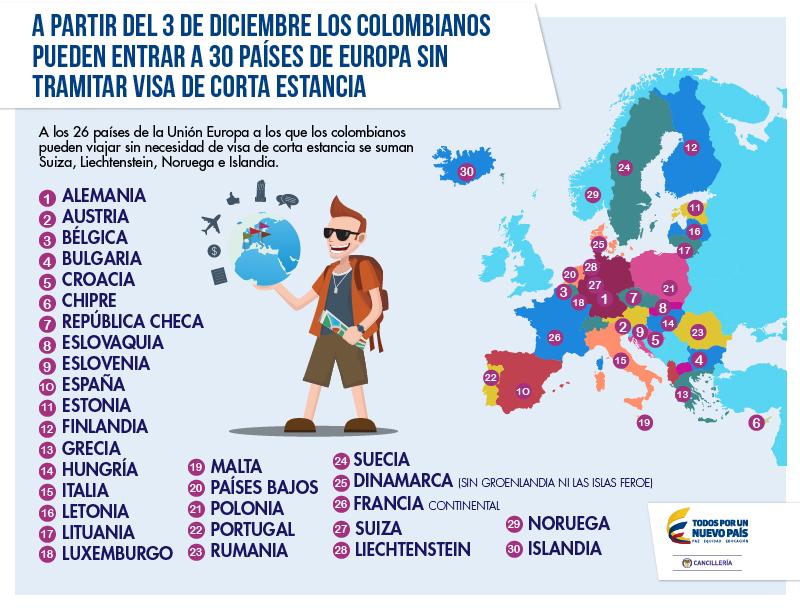 Que se necesita para viajar a europa desde chile