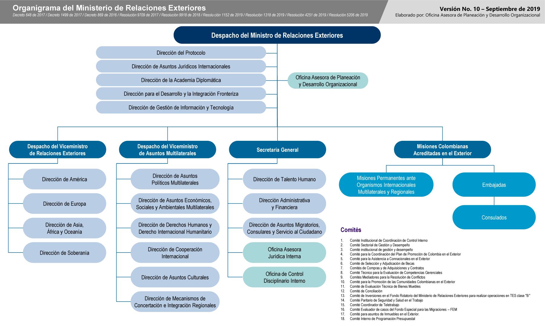 Misión Visión Objetivos Normas Principios Y Lineamientos
