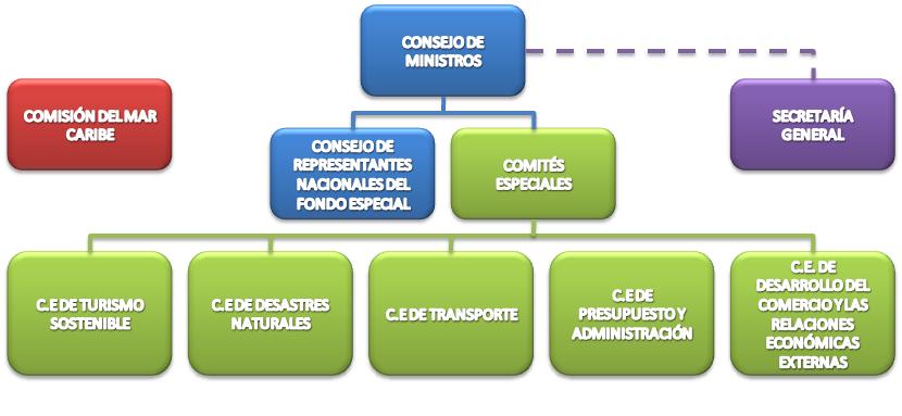 Asociación De Estados Del Caribe Aec Cancillería