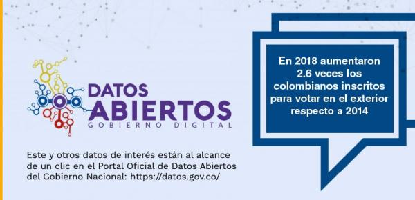 Gobierno Digital: En 2018 aumentaron 2.6 veces los colombianos inscritos para votar en el exterior respecto a 2014