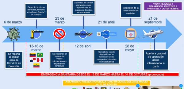 Colombia participa en sesión de trabajo del Foro Especializado Migratorio del Mercosur